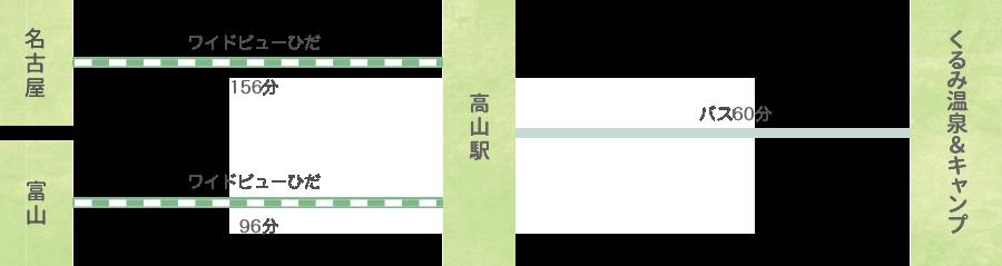 電車のアクセスルート